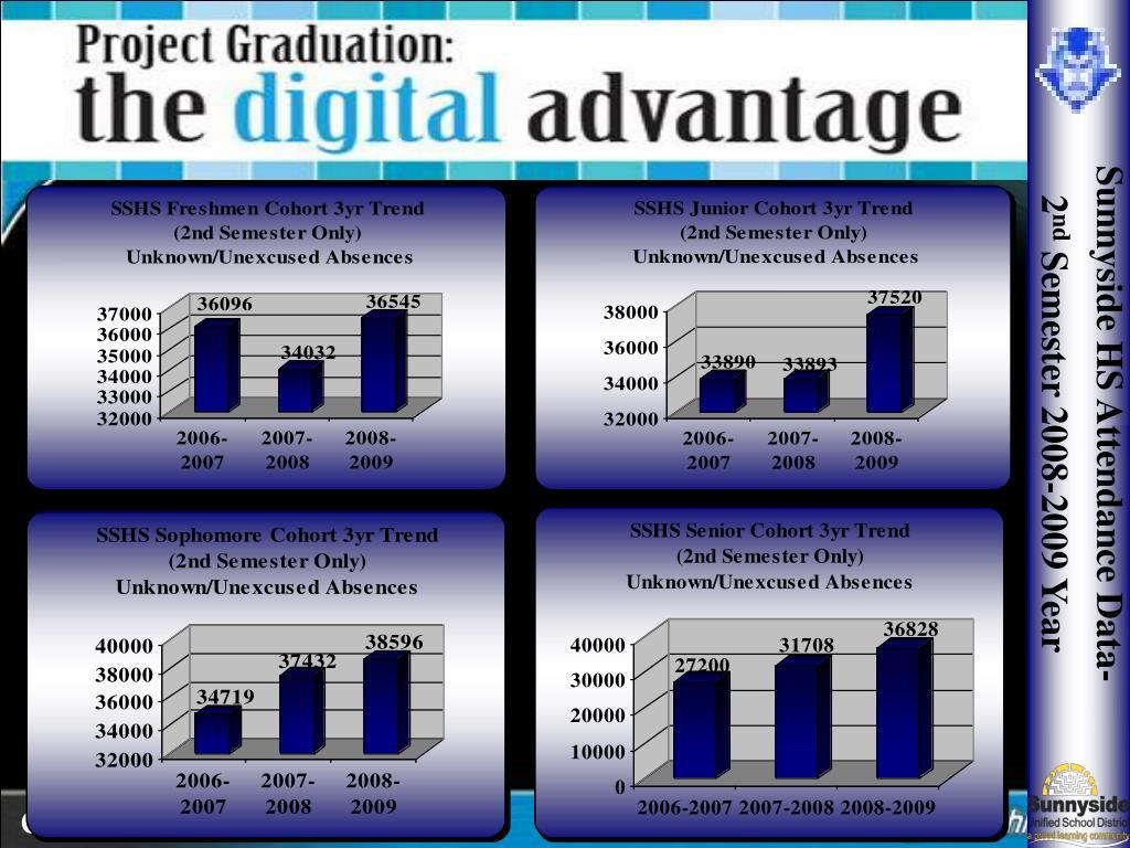 Sunnyside HS Attendance Data-