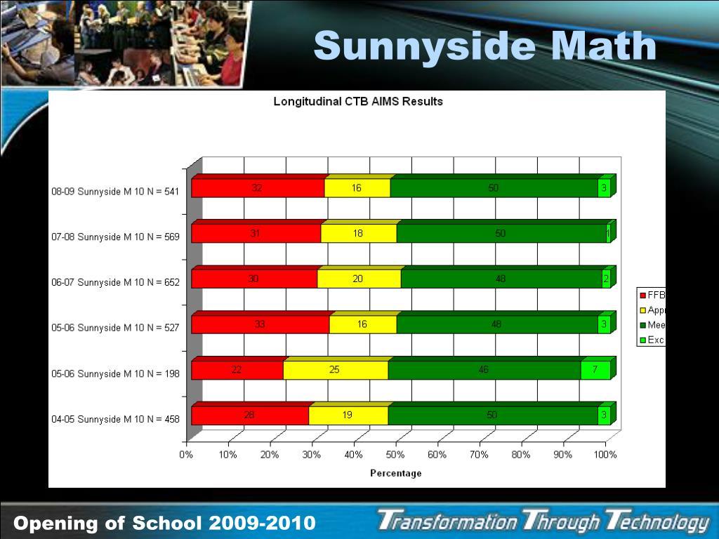 Sunnyside Math