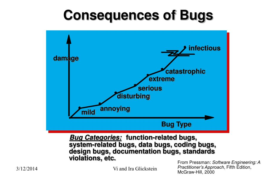 Consequences of Bugs