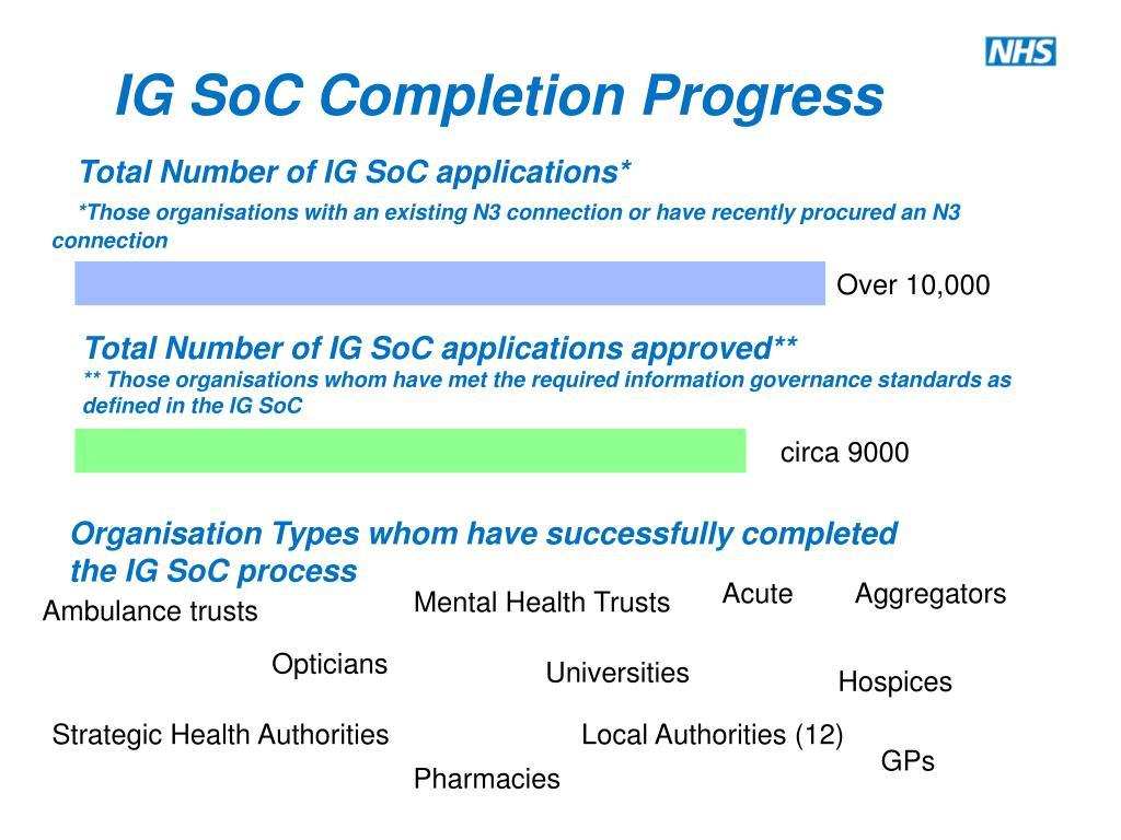 Total Number of IG SoC applications*