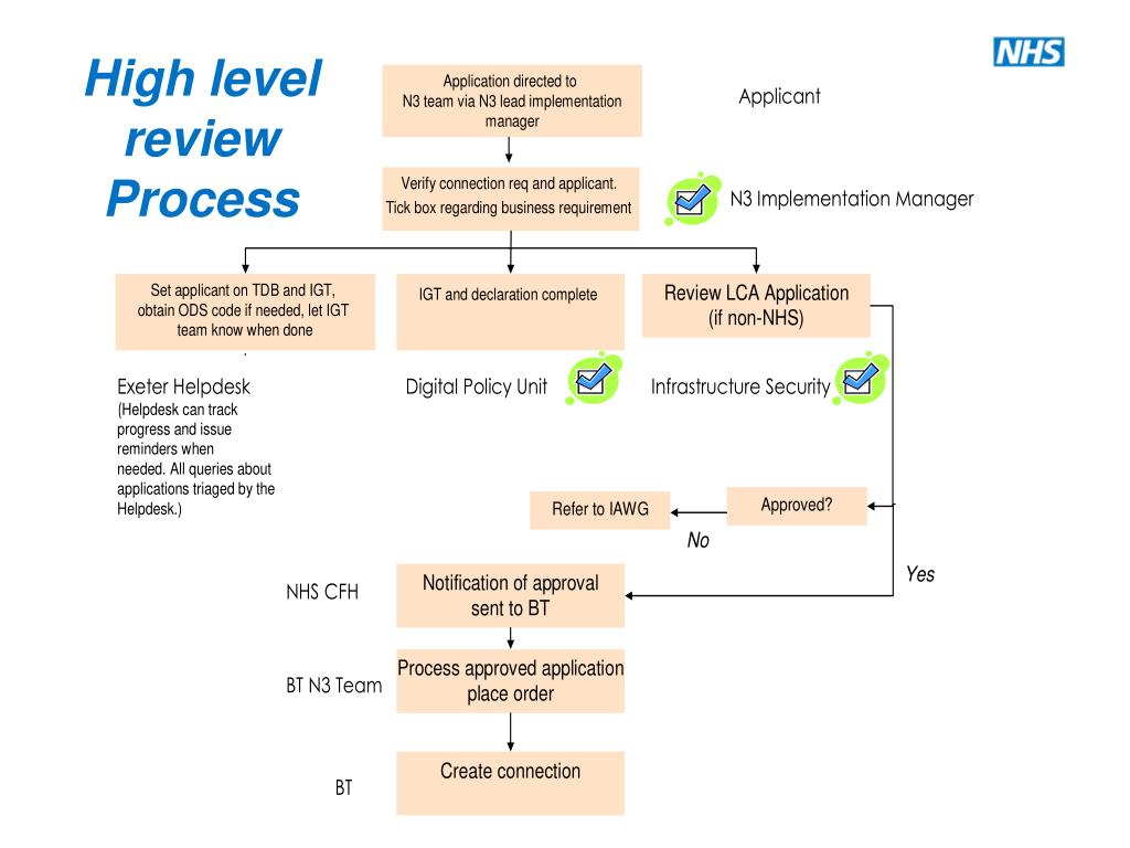 High level review Process