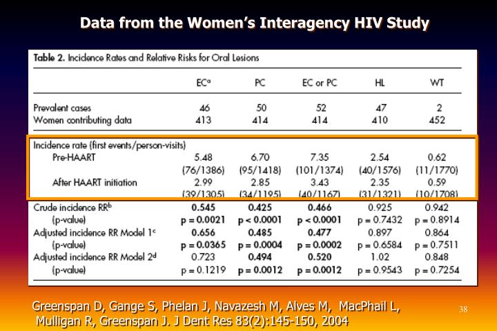 Data from the Women's Interagency HIV Study