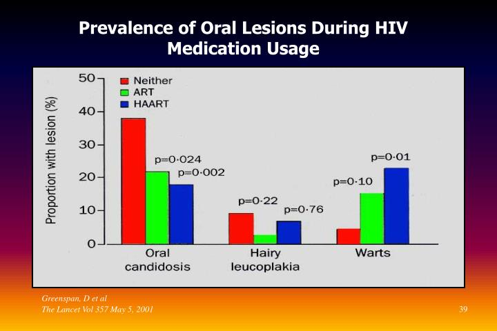 Prevalence of Oral Lesions During HIV