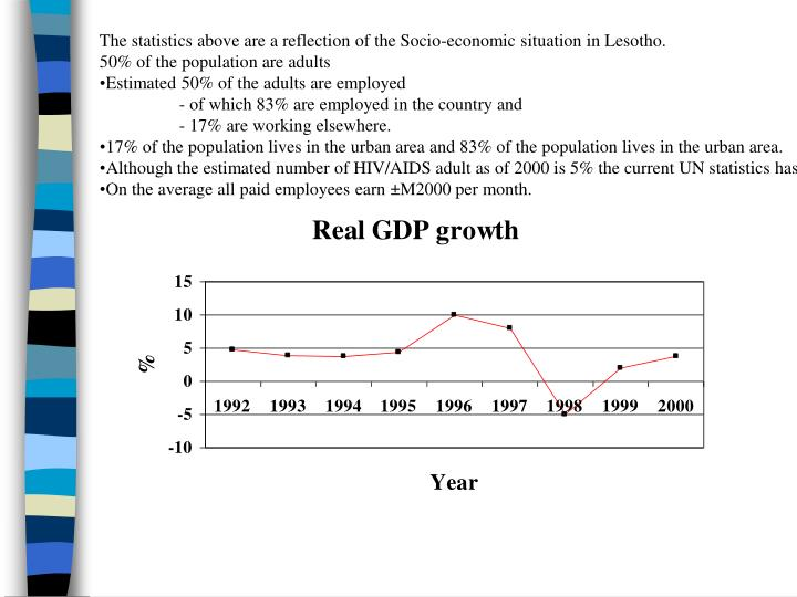 The statistics above are a reflection of the Socio-economic situation in Lesotho.