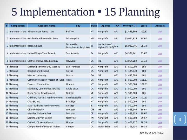5 implementation 15 planning