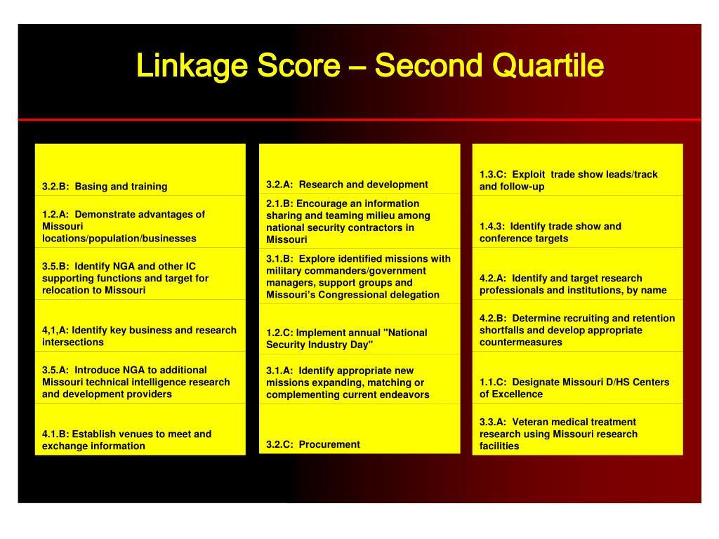 Linkage Score – Second Quartile