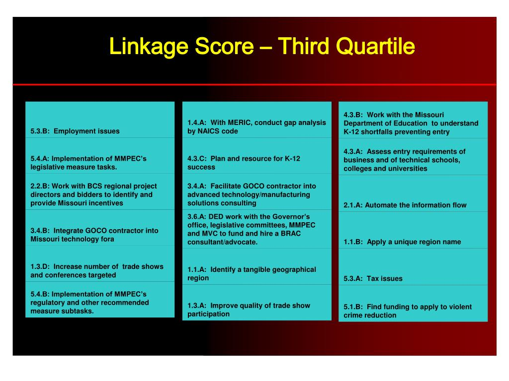 Linkage Score – Third Quartile