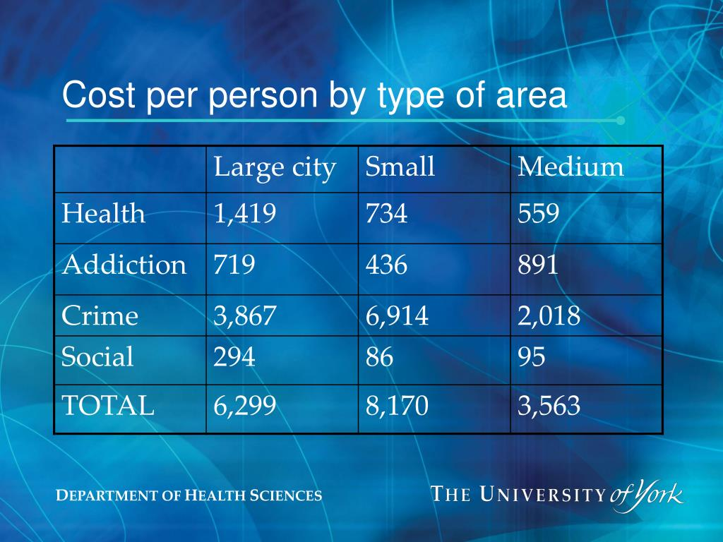 Cost per person by type of area