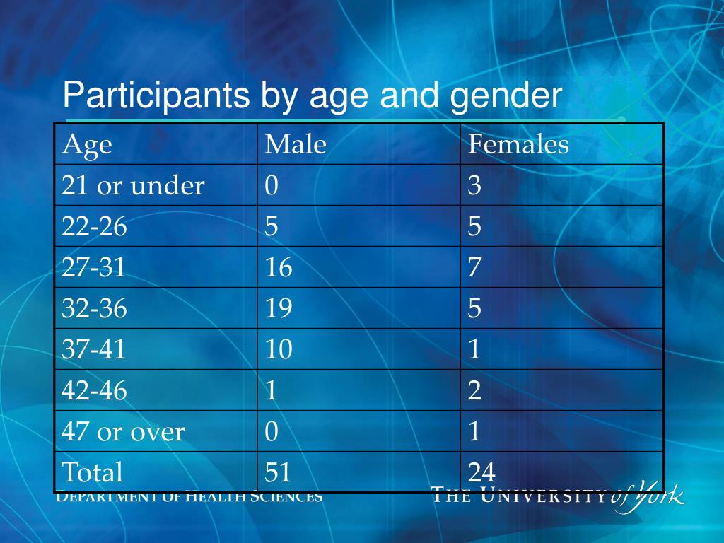 Participants by age and gender