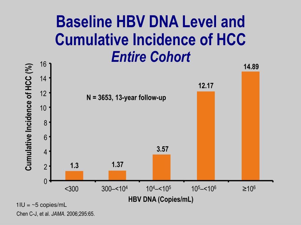 Baseline HBV DNA Level and