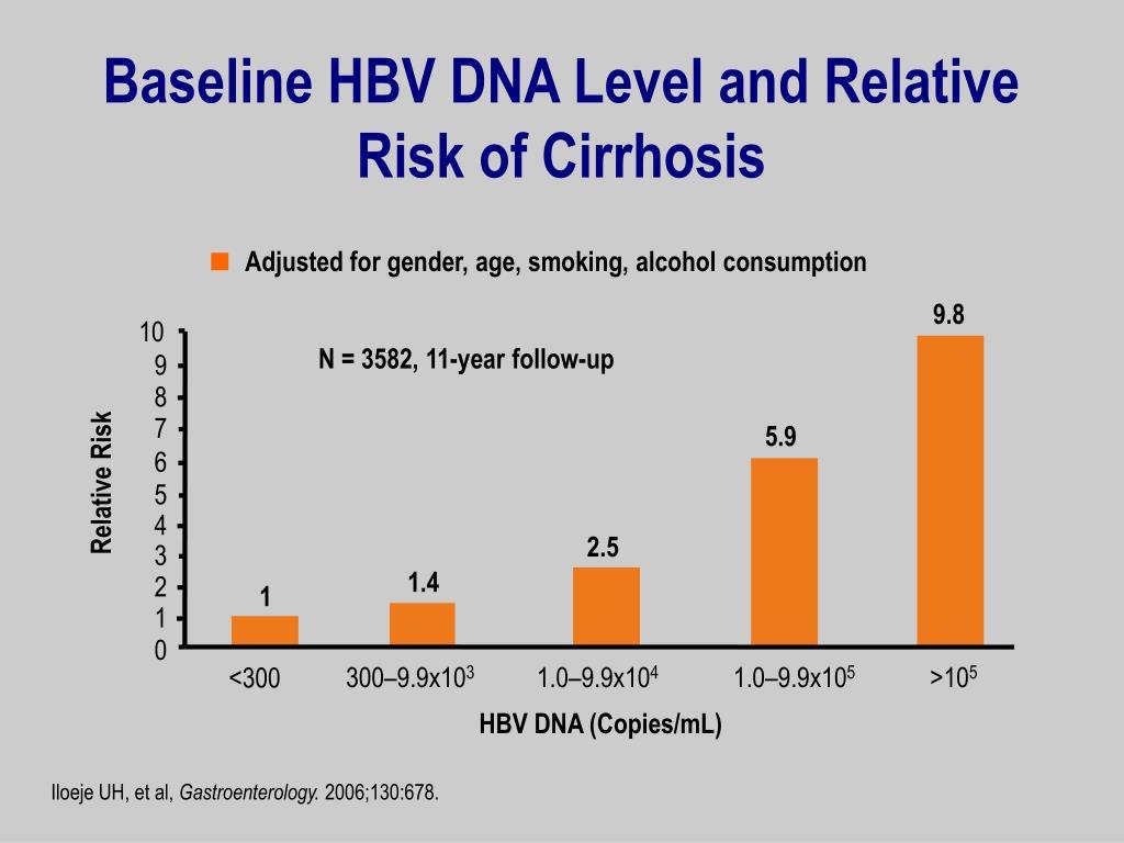 Baseline HBV DNA Level and Relative Risk of Cirrhosis