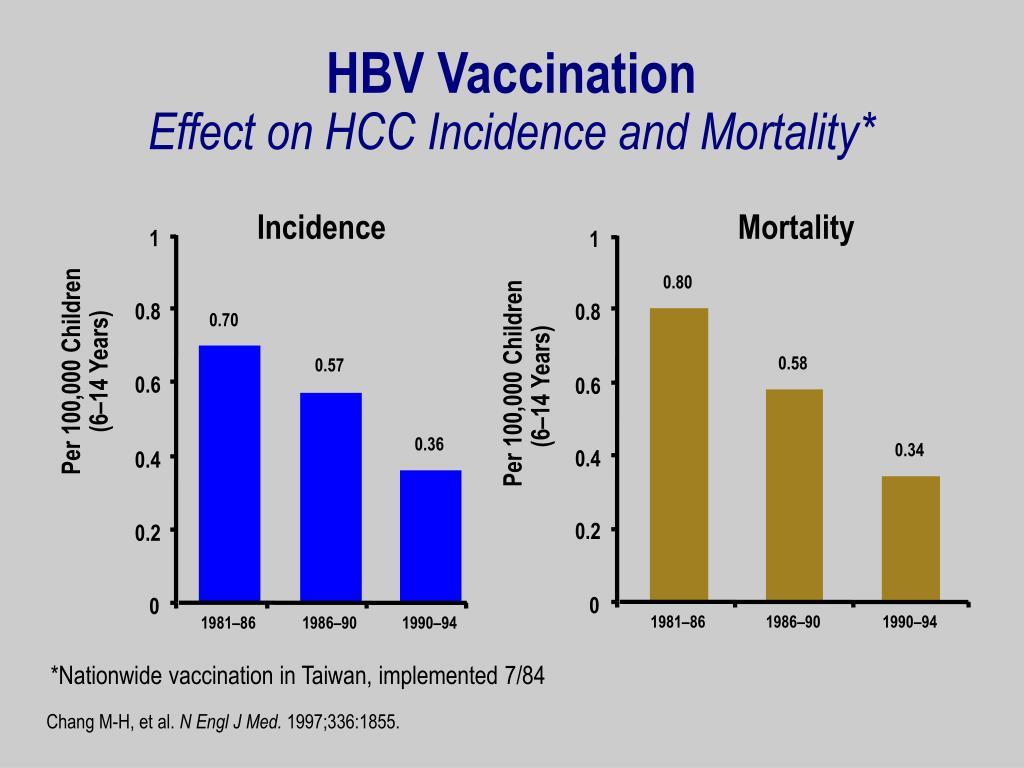 HBV Vaccination