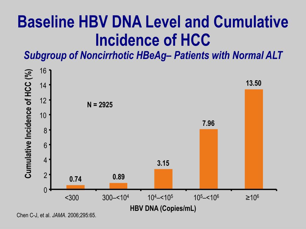 Baseline HBV DNA Level and Cumulative Incidence of HCC