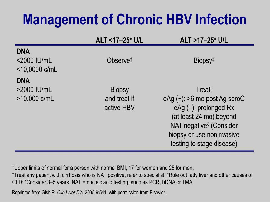 Management of Chronic HBV Infection