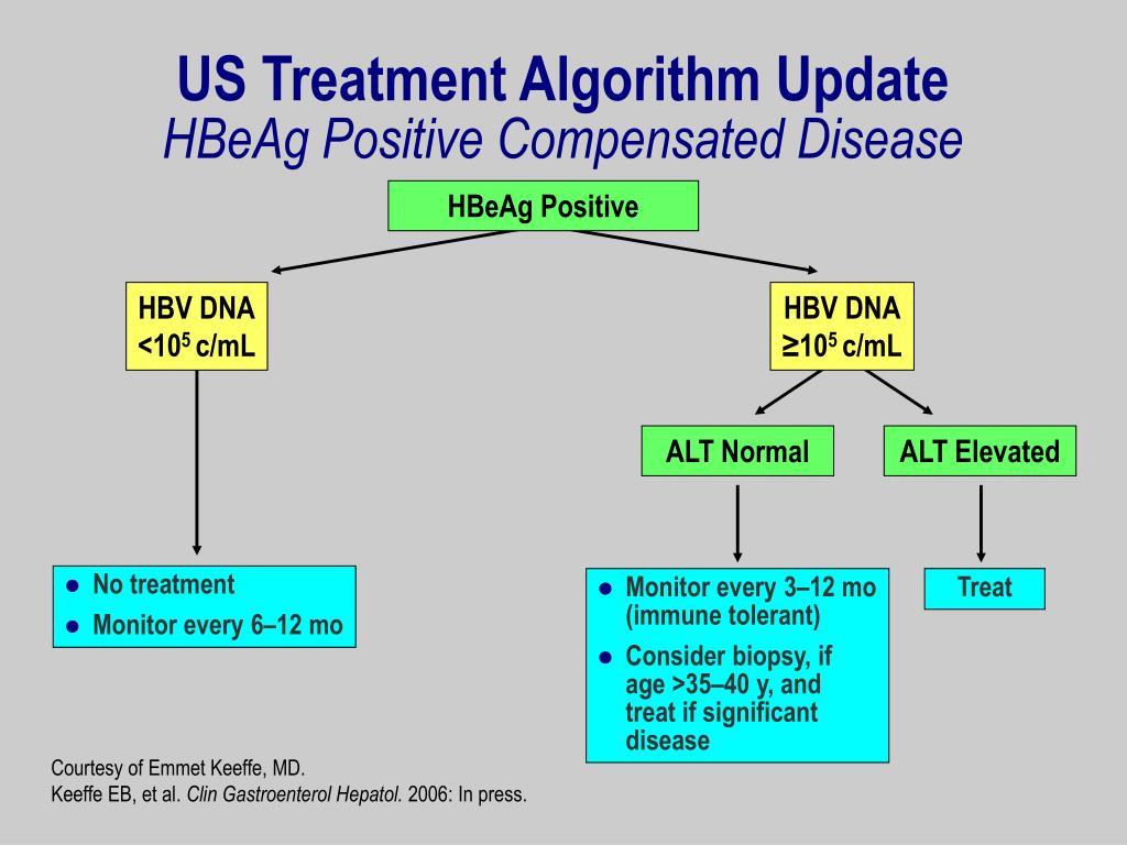 US Treatment Algorithm Update