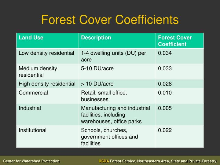 Forest Cover Coefficients