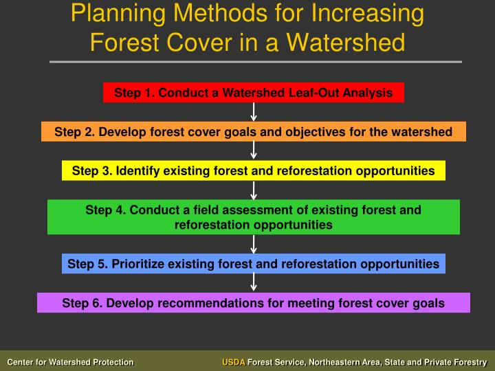 Planning Methods for Increasing Forest Cover in a Watershed
