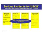 serious incidents for uscg based on world health organization hrb niaaa dsm iv criterion uscg data