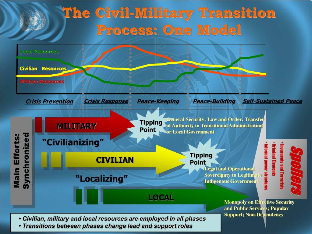 The Civil-Military Transition Process: One Model