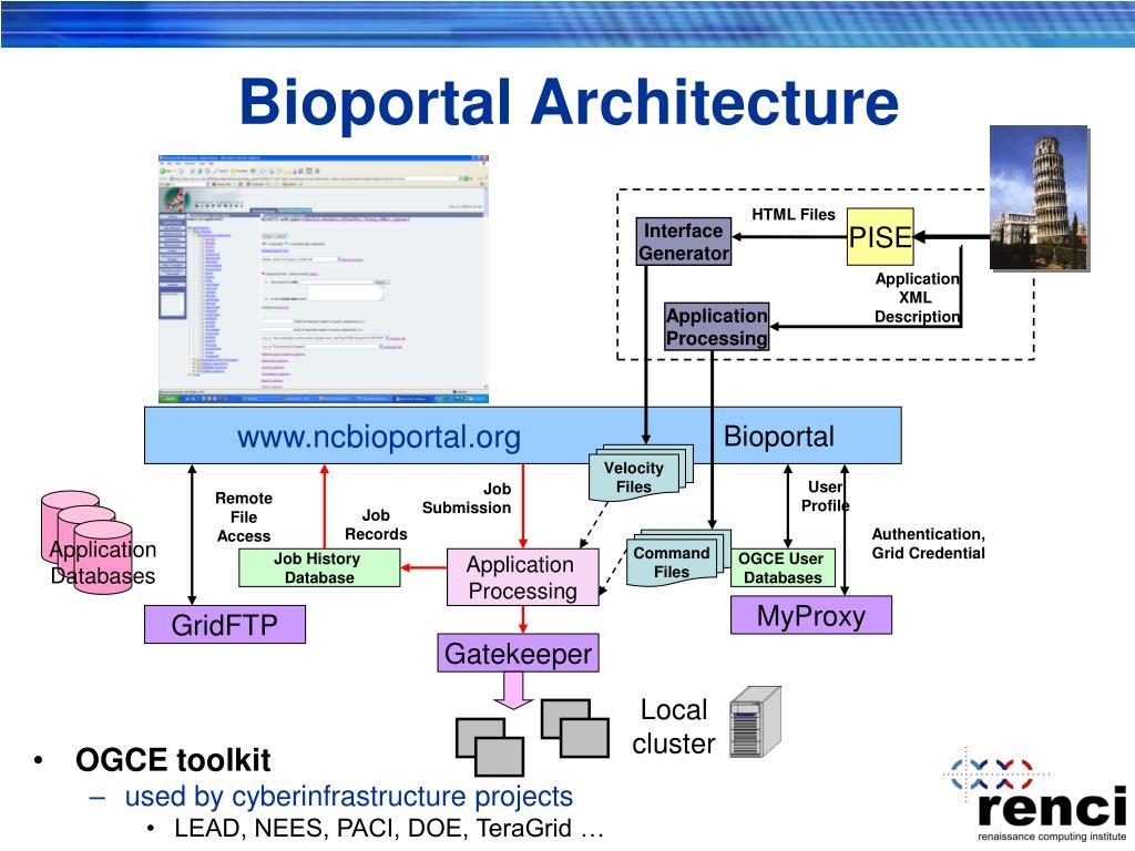 Bioportal Architecture