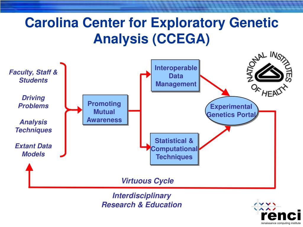 Carolina Center for Exploratory Genetic Analysis (CCEGA)