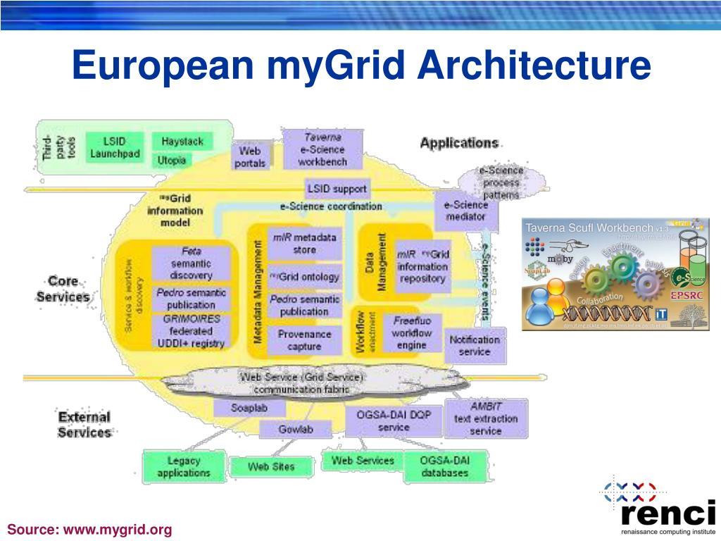 European myGrid Architecture