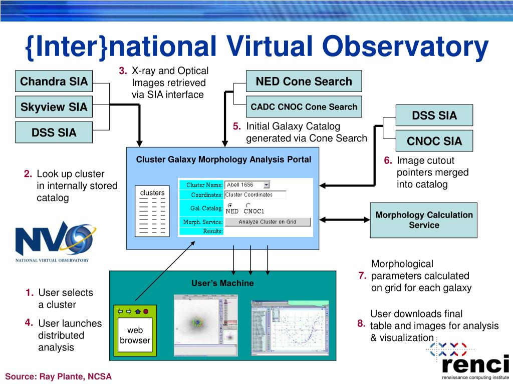 {Inter}national Virtual Observatory