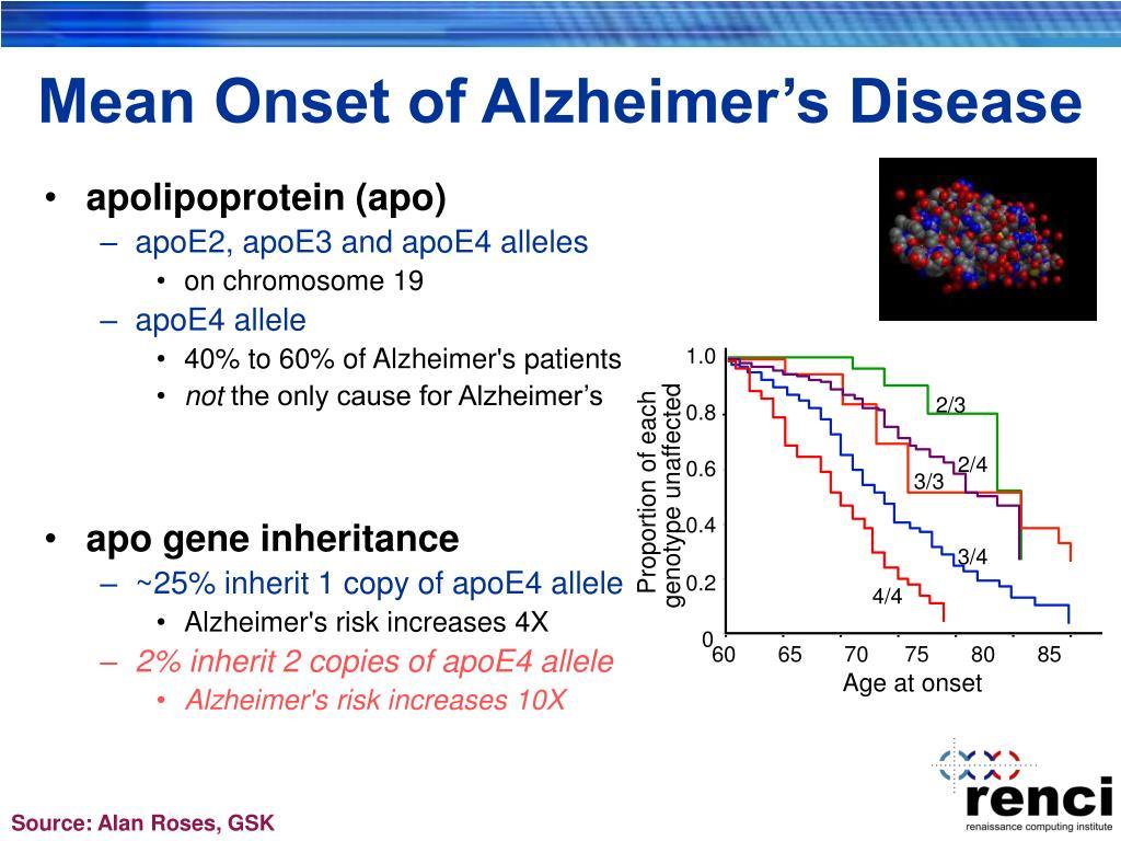 Mean Onset of Alzheimer's Disease