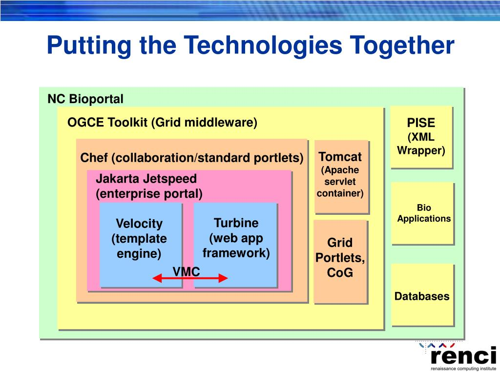 Putting the Technologies Together