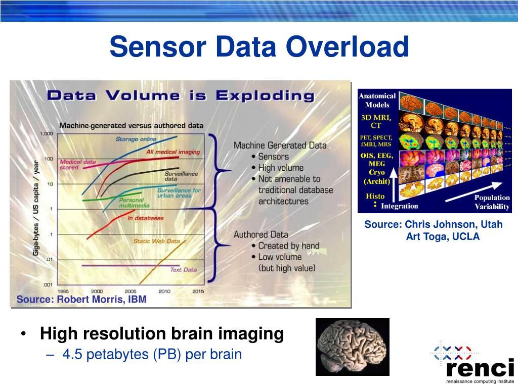 Sensor Data Overload