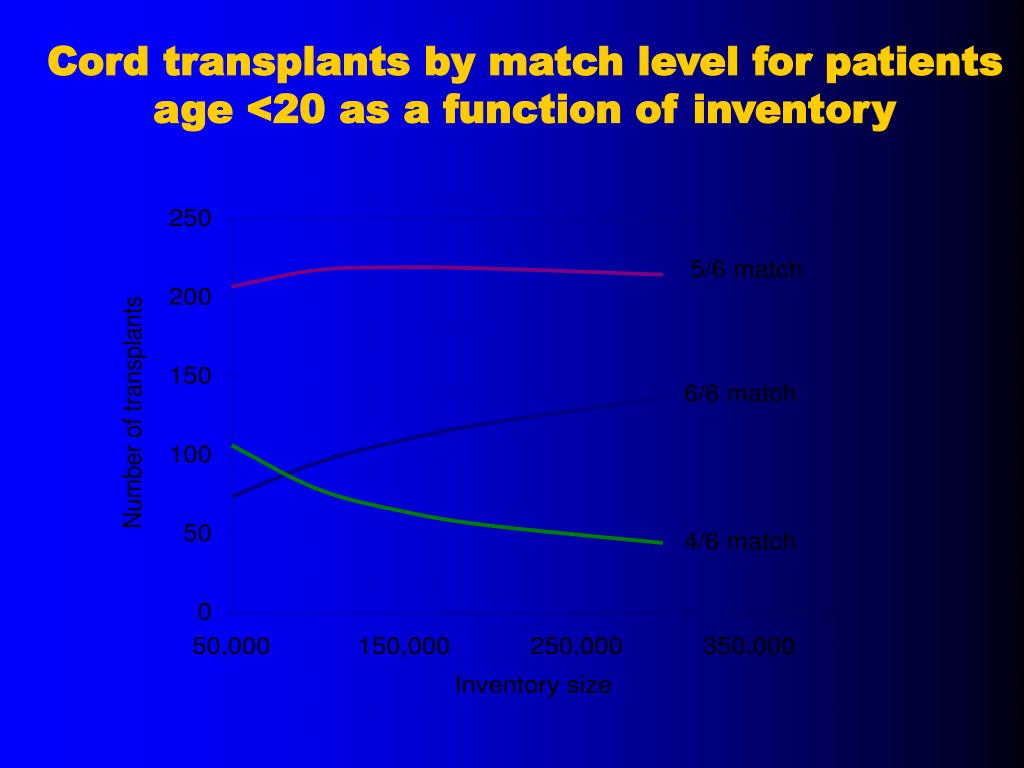 Cord transplants by match level for patients age <20 as a function of inventory