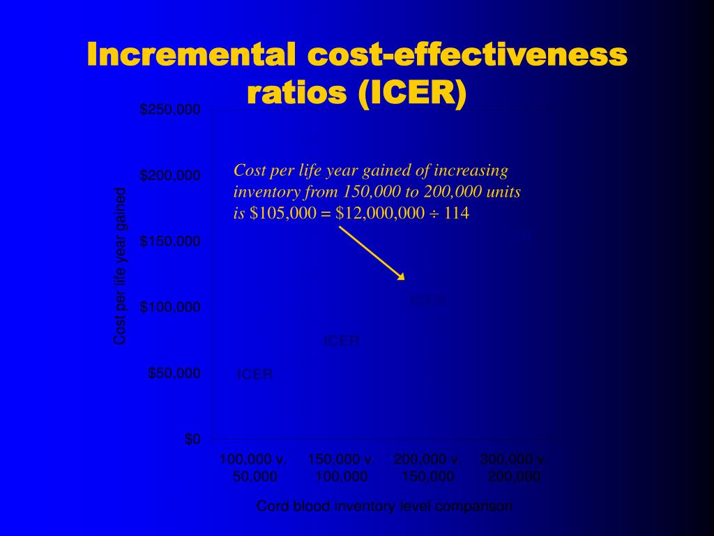 Incremental cost-effectiveness ratios (ICER)