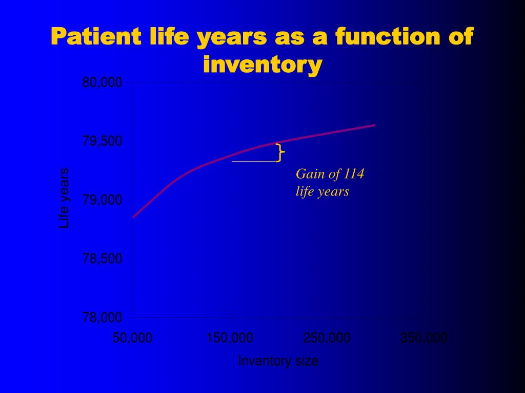 Patient life years as a function of inventory