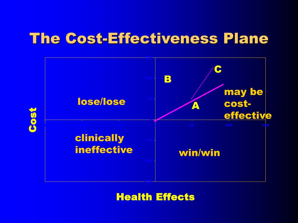 The Cost-Effectiveness Plane
