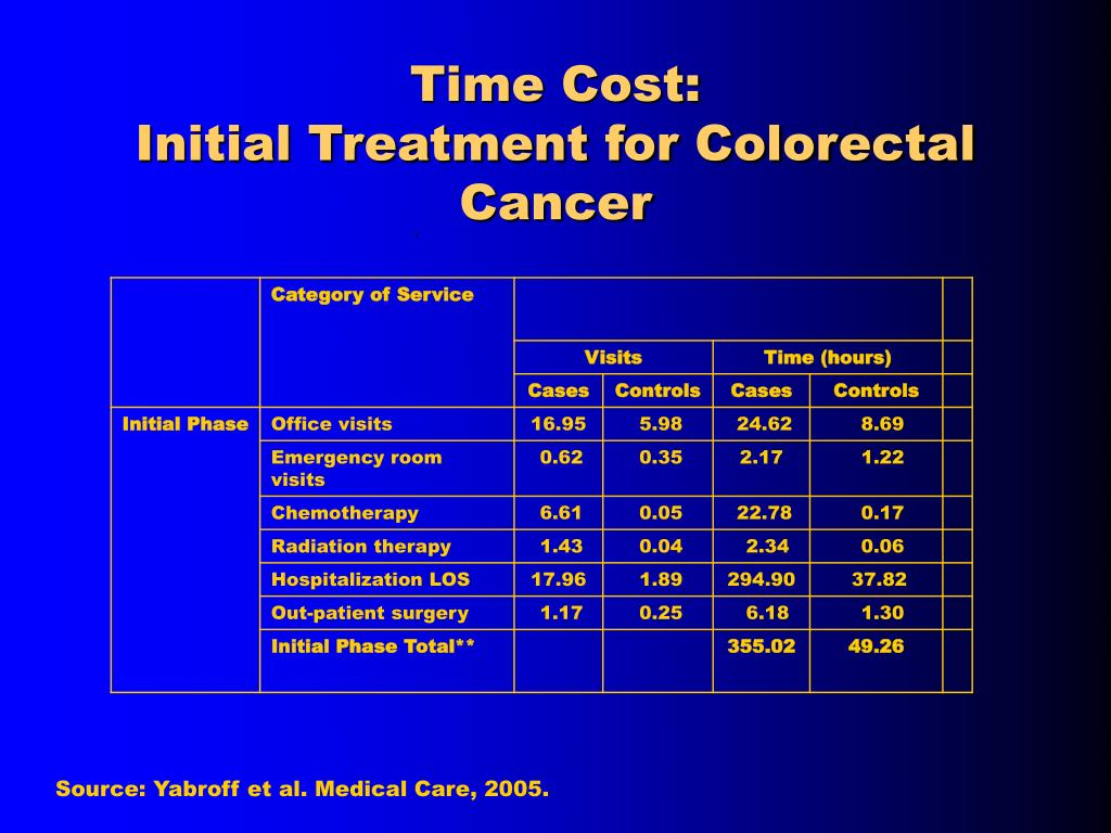 Time Cost:
