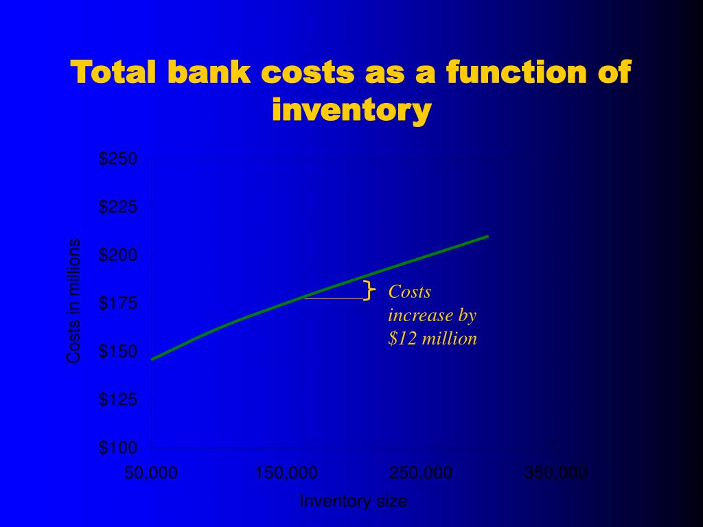 Total bank costs as a function of inventory