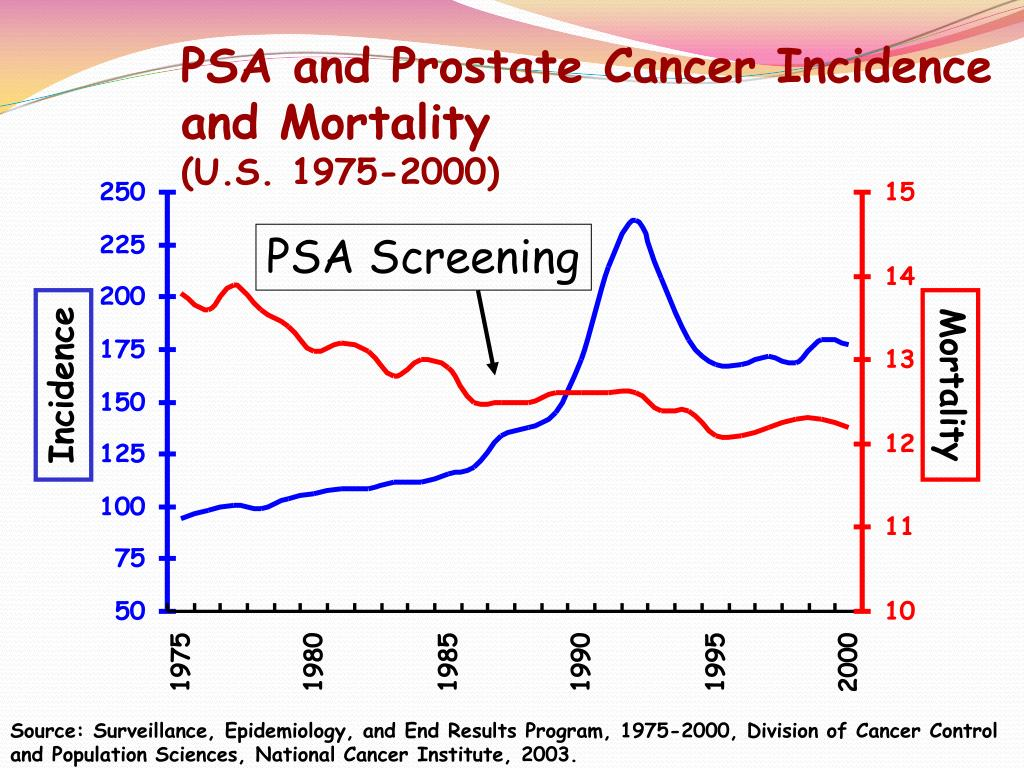 PSA and Prostate Cancer Incidence