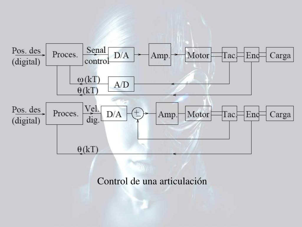 Control de una articulación