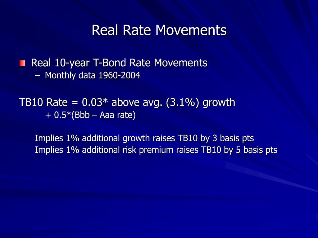 Real Rate Movements