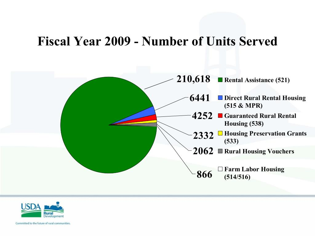 Fiscal Year 2009 - Number of Units Served