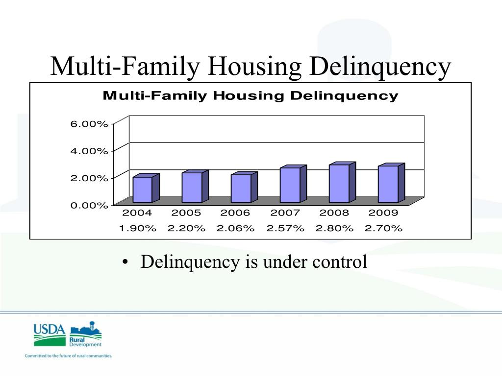 Multi-Family Housing Delinquency