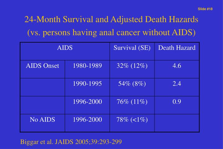 24-Month Survival and Adjusted Death Hazards (vs. persons having anal cancer without AIDS)