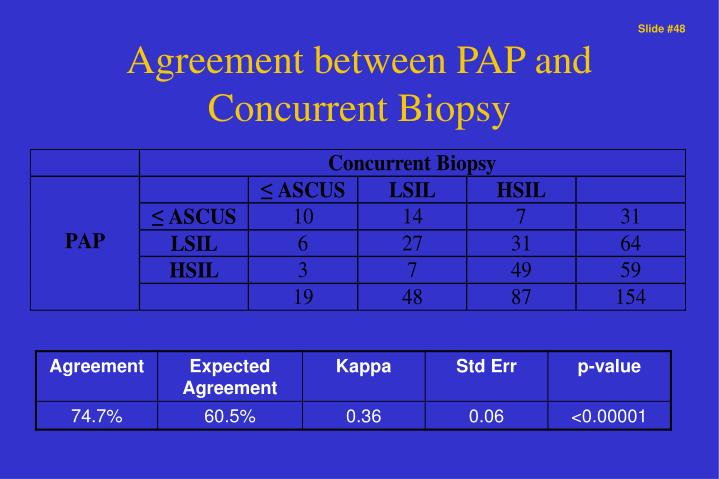 Agreement between PAP and Concurrent Biopsy