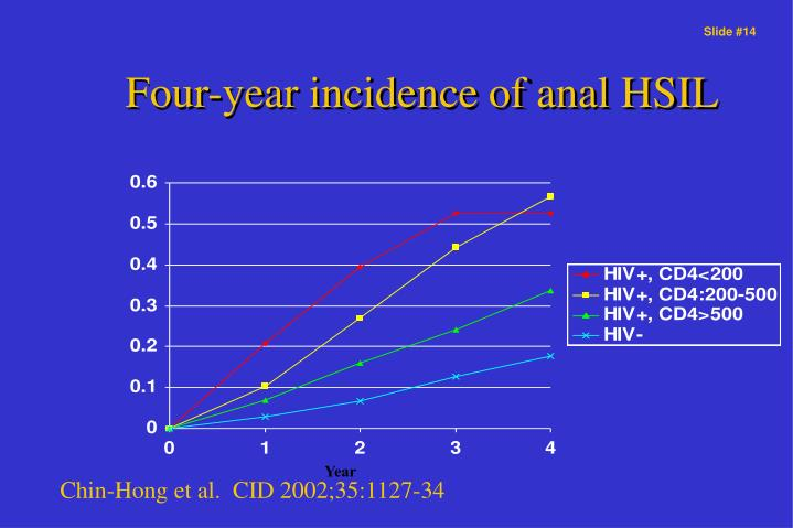 Four-year incidence of anal HSIL