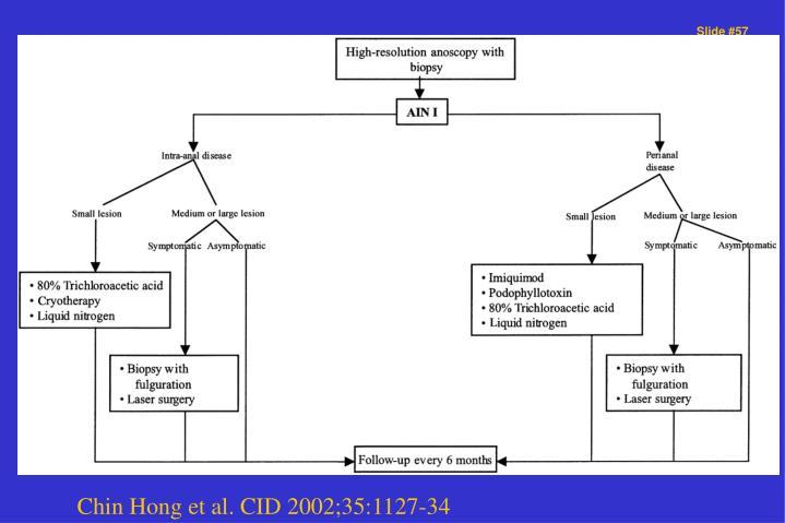 Chin Hong et al. CID 2002;35:1127-34