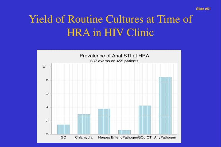 Yield of Routine Cultures at Time of HRA in HIV Clinic