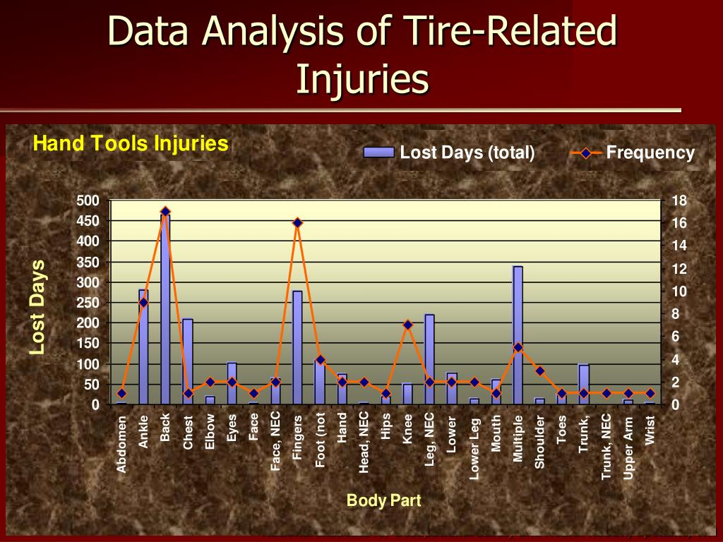 Data Analysis of Tire-Related Injuries