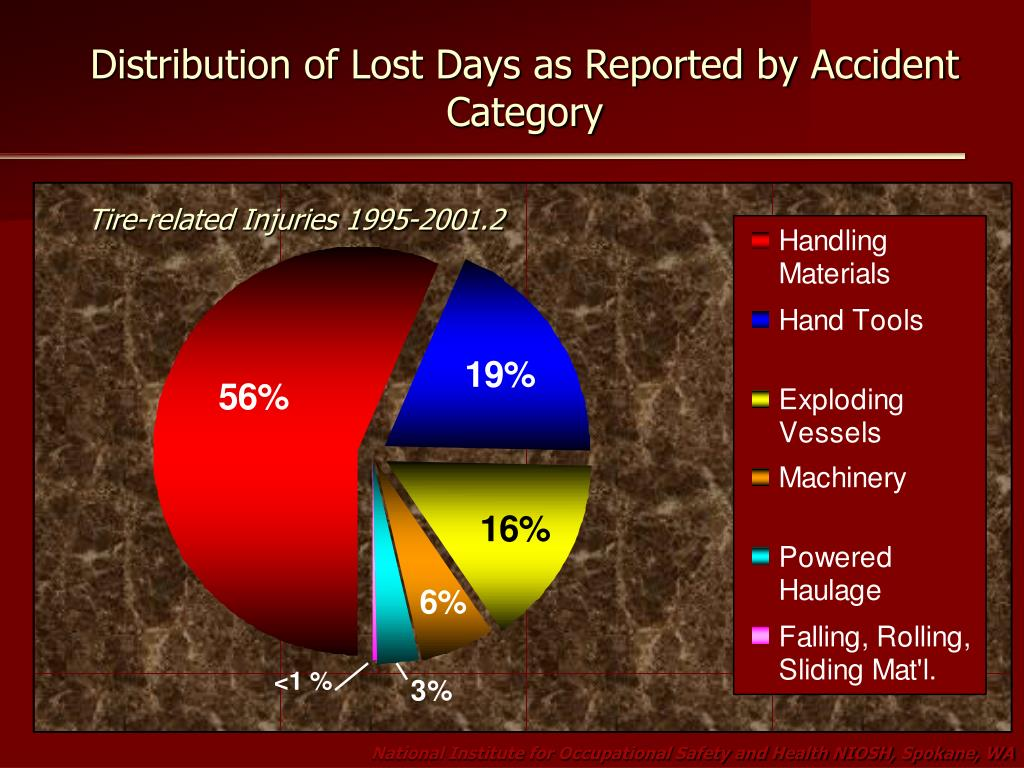 Distribution of Lost Days as Reported by Accident Category
