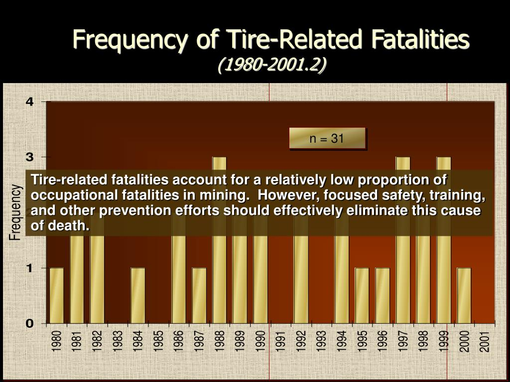 Frequency of Tire-Related Fatalities