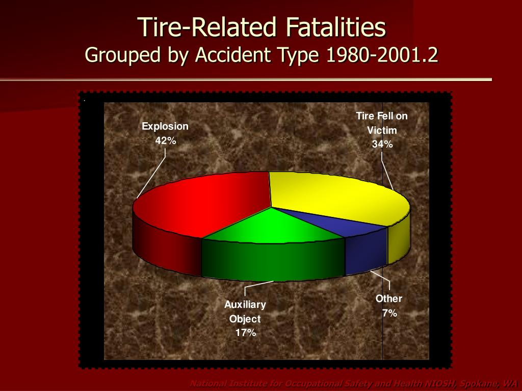 Tire-Related Fatalities